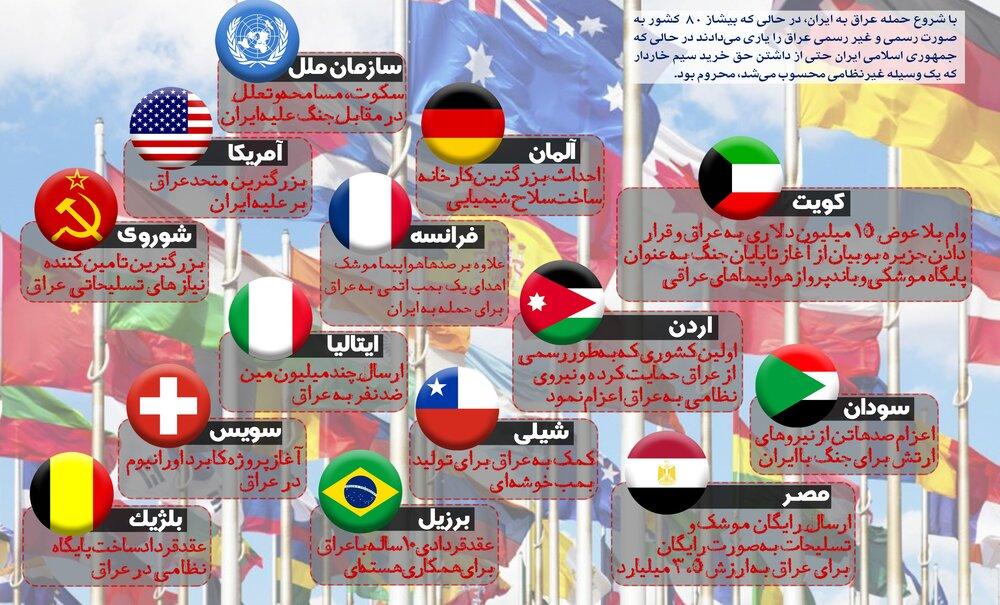 جهان علیه ایران